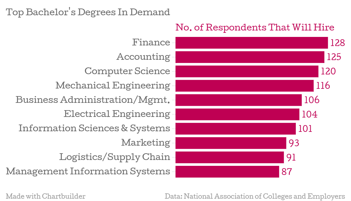 Top Bachelor Degrees